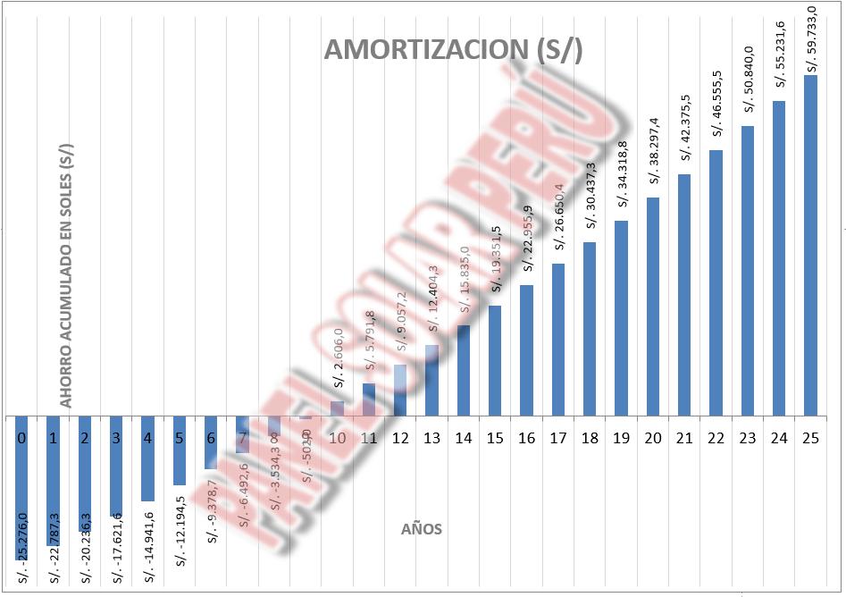 CUADRO amortizacion 14kw.png