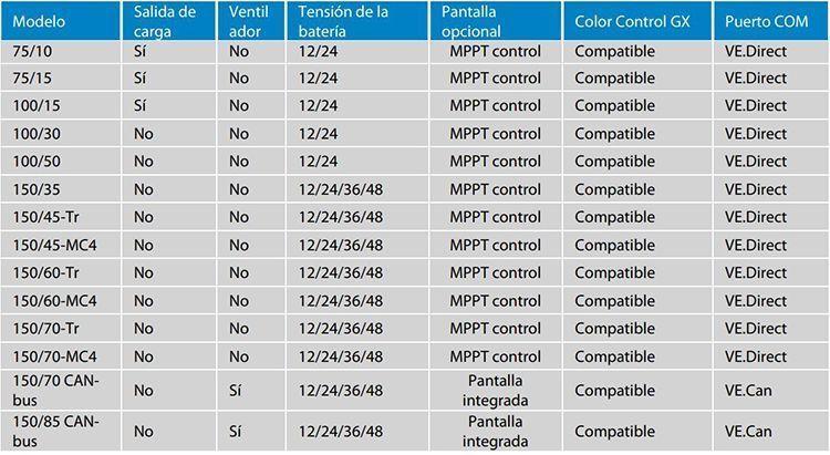 Características Técnicas Reguladores Victron Energy