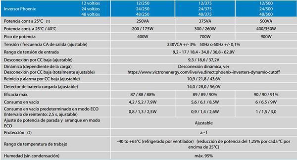 Ficha Técnica de los Inversores Victron Energy